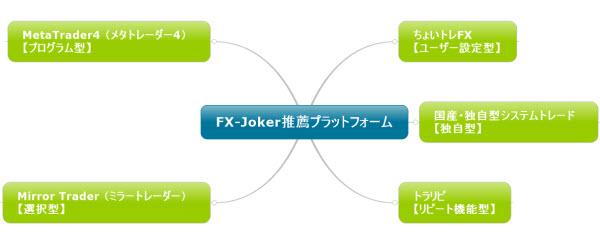 FX-JOKER推薦プラットフォーム